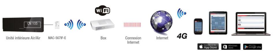 Schema - climatisation commandée par wi-fi avec Melcloud